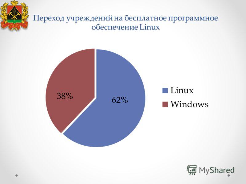 Переход учреждений на бесплатное программное обеспечение Linux