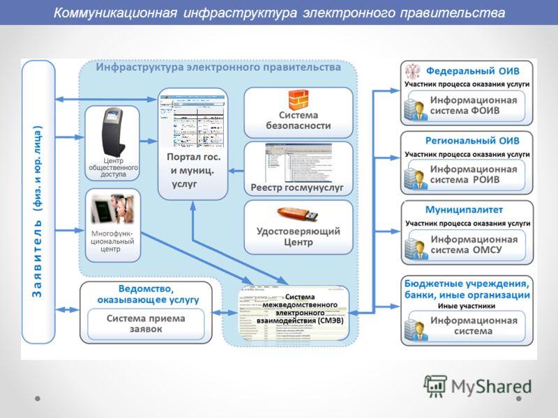 Коммуникационная инфраструктура электронного правительства