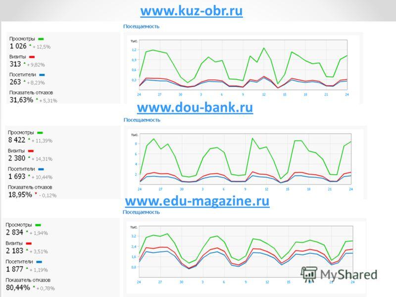www.dou-bank.ru www.edu-magazine.ru www.kuz-obr.ru