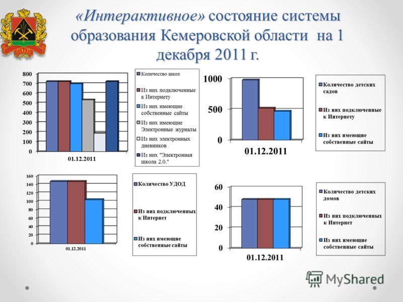 «Интерактивное» состояние системы образования Кемеровской области на 1 декабря 2011 г.