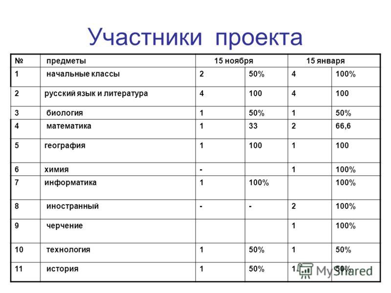 Участники проекта предметы 15 ноября 15 января 1 начальные классы250%4100% 2русский язык и литература41004 3 биология150%1 4 математика133266,6 5география11001 6химия-1100% 7информатика1100% 8 иностранный--2100% 9 черчение1100% 10 технология150%1 11