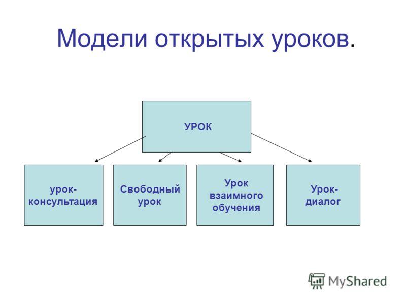 Модели открытых уроков. Свободный урок урок- консультация Урок взаимного обучения УРОК Урок- диалог