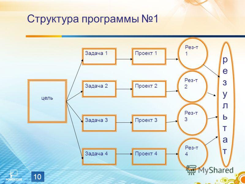 10 Структура программы 1 цель Задача 1 Задача 2 Задача 3 Задача 4Проект 4 Проект 3 Проект 2 Проект 1 Рез-т 1 Рез-т 4 результатрезультат Рез-т 2 Рез-т 3