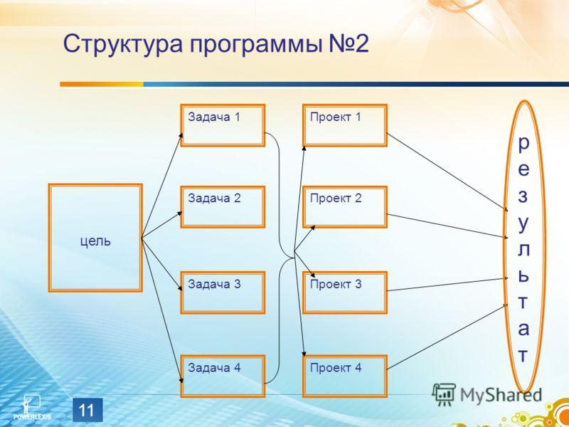 11 цель Задача 1 Задача 2 Задача 3 Задача 4Проект 4 Проект 3 Проект 2 Проект 1 результатрезультат Структура программы 2