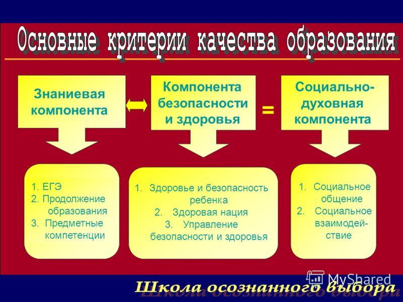 Знаниевая компонента Компонента безопасности и здоровья Социально- духовная компонента 1. ЕГЭ 2. Продолжение образования 3. Предметные компетенции 1.Здоровье и безопасность ребенка 2. Здоровая нация 3. Управление безопасности и здоровья 1.Социальное