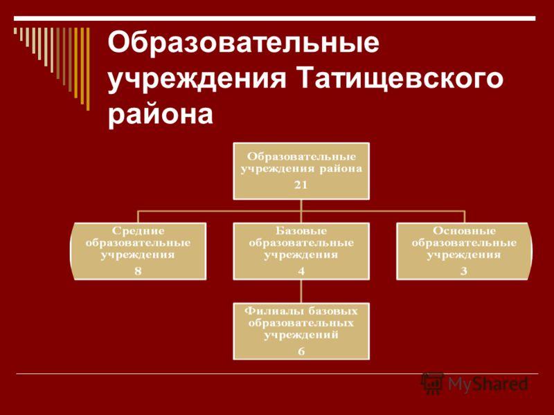 Образовательные учреждения Татищевского района