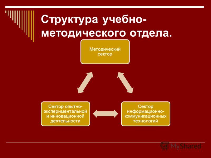 Структура учебно- методического отдела. Методический сектор Сектор информационно- коммуникационных технологий Сектор опытно- экспериментальной и инновационной деятельности