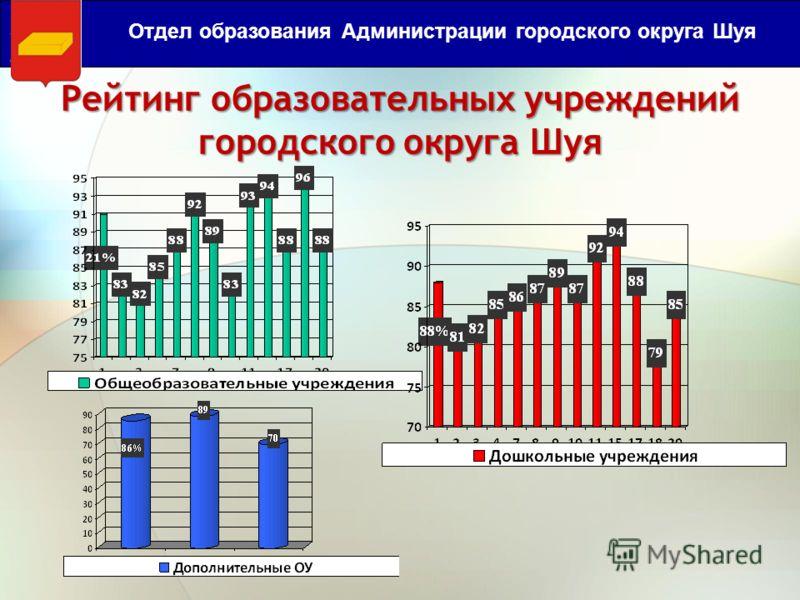 Рейтинг образовательных учреждений городского округа Шуя