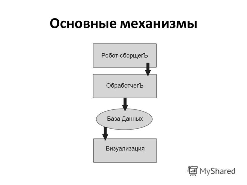 Основные механизмы