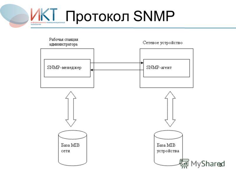 8 Протокол SNMP