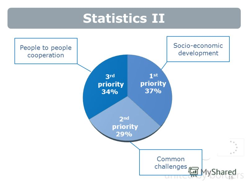 Statistics II 16 Socio-economic development Common challenges People to people cooperation
