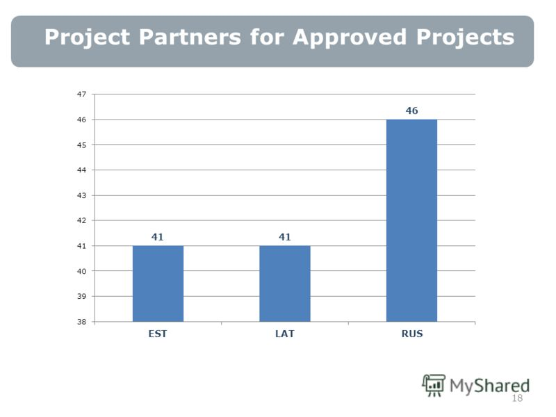 Project Partners for Approved Projects 18