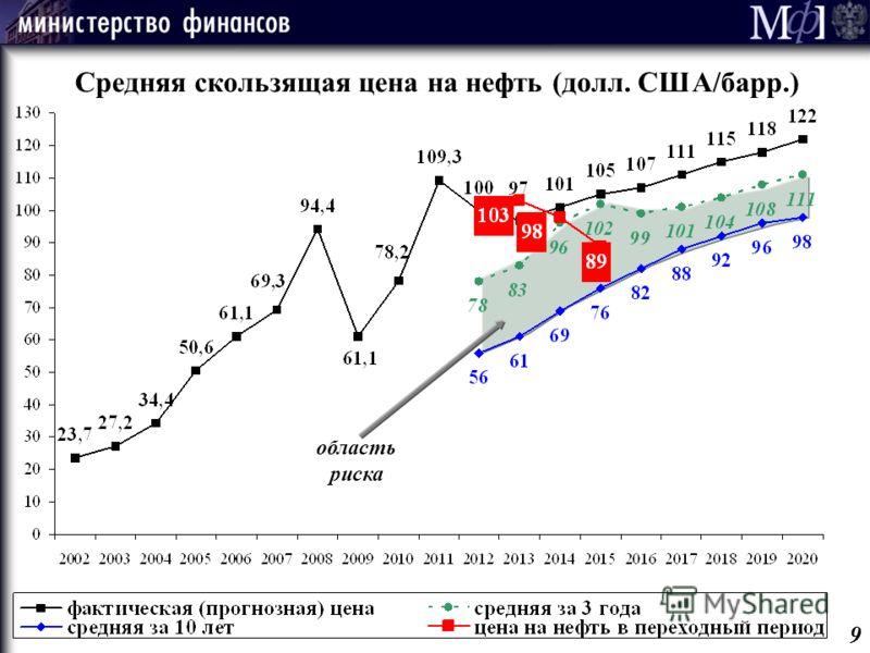 область риска Средняя скользящая цена на нефть (долл. США/барр.) 9