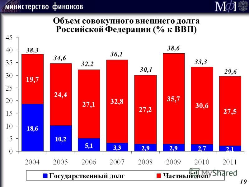 Объем совокупного внешнего долга Российской Федерации (% к ВВП) 38,3 30,1 36,1 32,2 34,6 38,6 33,3 29,6 19