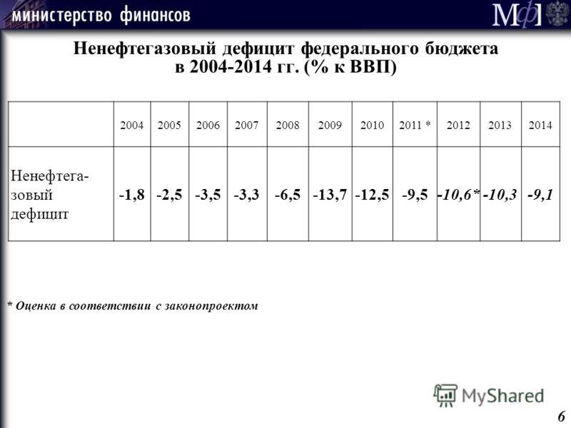 Ненефтегазовый дефицит федерального бюджета в 2004-2014 гг. (% к ВВП) 20042005200620072008200920102011 *201220132014 Ненефтега- зовый дефицит -1,8-2,5-3,5-3,3-6,5-13,7-12,5-9,5-10,6*-10,3-9,1 * Оценка в соответствии с законопроектом 6