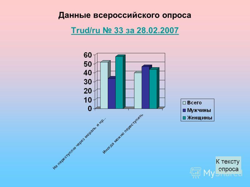 Данные всероссийского опроса Trud/ru 33 за 28.02.2007 Trud/ru 33 за 28.02.2007 К тексту опроса
