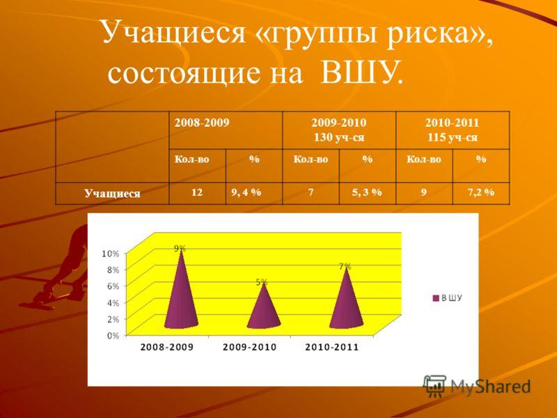 Учащиеся «группы риска», состоящие на ВШУ. 2008-20092009-2010 130 уч-ся 2010-2011 115 уч-ся Кол-во% % % Учащиеся 129, 4 %75, 3 %97,2 %