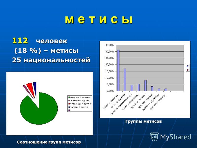 м е т и с ы 112 человек (18 %) – метисы (18 %) – метисы 25 национальностей Группы метисов Соотношение групп метисов