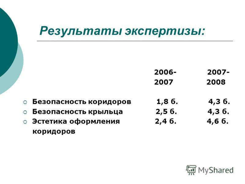 Результаты экспертизы: 2006- 2007- 2007 2008 Безопасность коридоров 1,8 б. 4,3 б. Безопасность крыльца 2,5 б. 4,3 б. Эстетика оформления 2,4 б. 4,6 б. коридоров