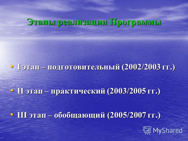 Этапы реализации Программы I этап – подготовительный (2002/2003 гг.) I этап – подготовительный (2002/2003 гг.) II этап – практический (2003/2005 гг.) II этап – практический (2003/2005 гг.) III этап – обобщающий (2005/2007 гг.) III этап – обобщающий (