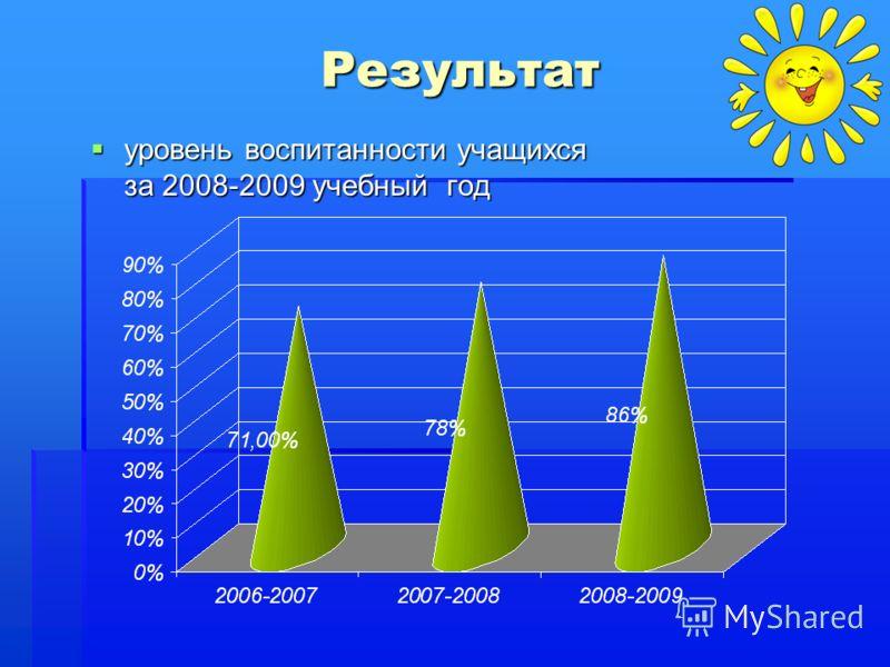 Результат уровень воспитанности учащихся за 2008-2009 учебный год уровень воспитанности учащихся за 2008-2009 учебный год