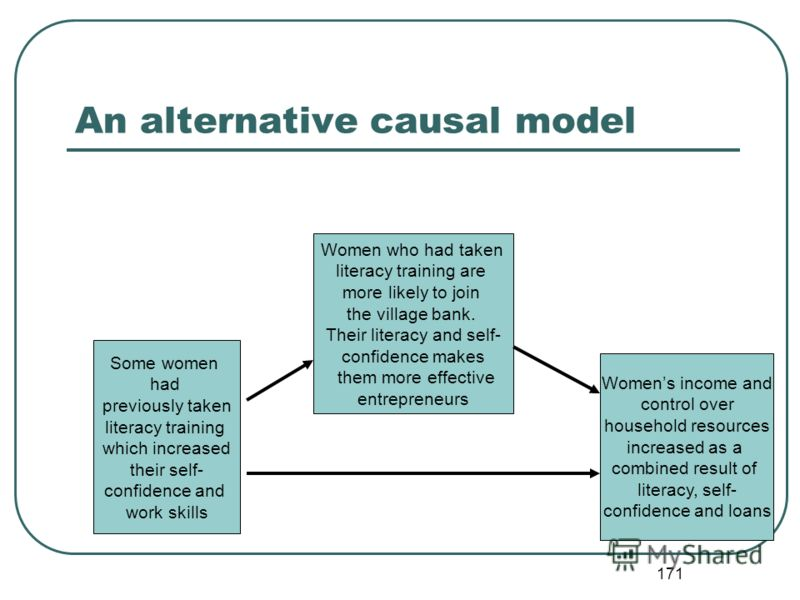 170 Example of threat to internal validity: The assumed causal model Women join the village bank where they receive loans, learn skills and gain self-confidence WHICH ……… Increases womens income Increases womens control over household resources