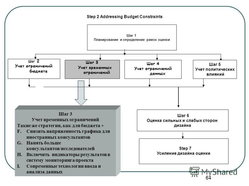 B. Дополнительные стратегии для учета временных ограничений