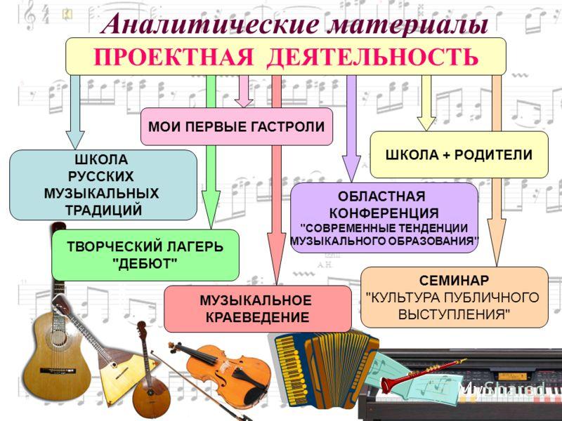 ФортепианоФортепиано Аналитические материалы ПРОЕКТНАЯ ДЕЯТЕЛЬНОСТЬ МУЗЫКАЛЬНОЕ КРАЕВЕДЕНИЕ СЕМИНАР