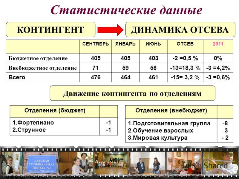 КОНТИНГЕНТ СЕНТЯБРЬЯНВАРЬИЮНЬОТСЕВ2011 Бюджетное отделение 405 403-2 =0,5 %0% Внебюджетное отделение 715958-13=18,3 %-3 =4,2% Всего476464461-15= 3,2 %-3 =0,6% ДИНАМИКА ОТСЕВА Статистические данные Движение контингента по отделениям Отделения (бюджет)