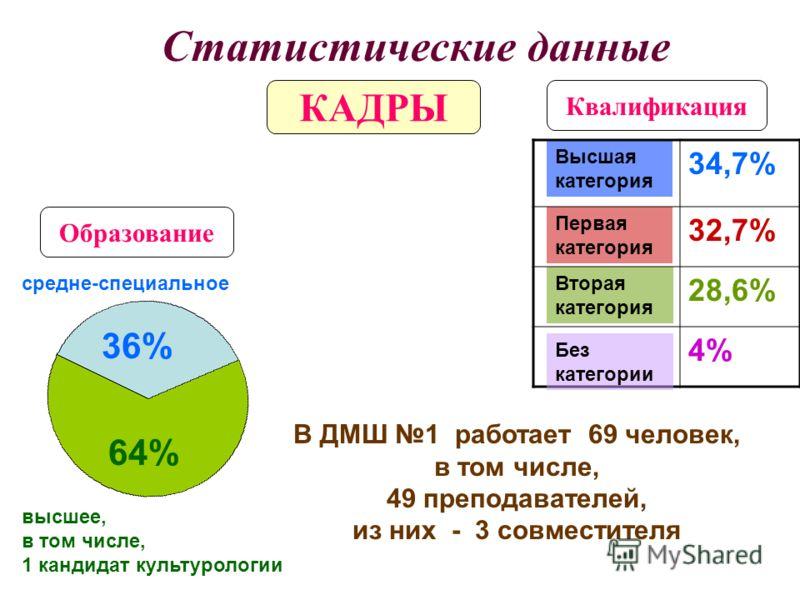 Образование Высшая категория Первая категория Вторая категория 34,7% 32,7% 28,6% 4% Квалификация 2011 год средне-специальное высшее, в том числе, 1 кандидат культурологии В ДМШ 1 работает 69 человек, в том числе, 49 преподавателей, из них - 3 совмест