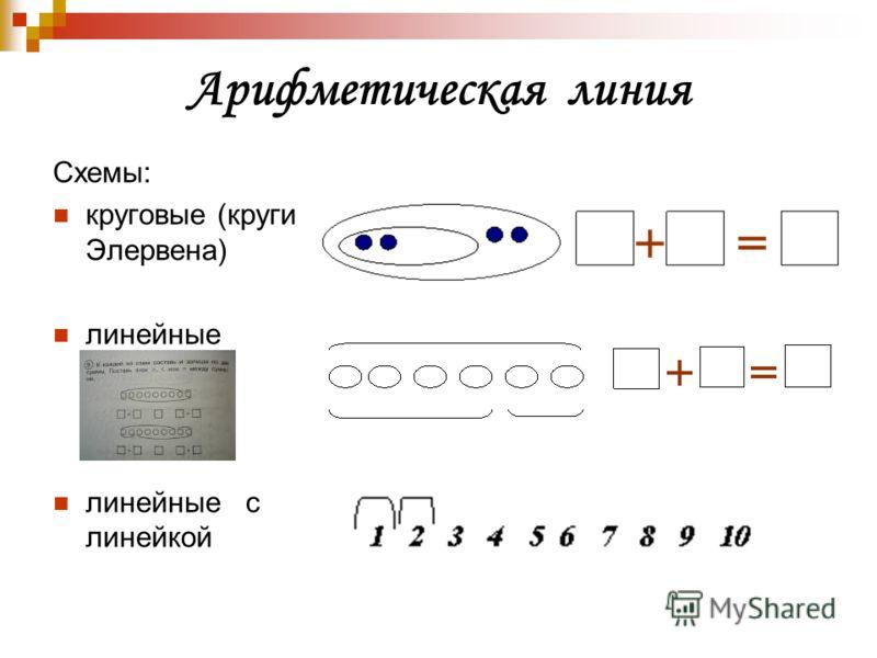 Арифметическая линия Схемы: круговые (круги Элервена) линейные линейные с линейкой