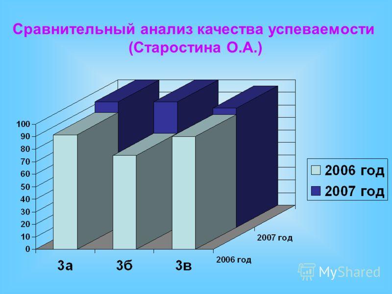 Сравнительный анализ качества успеваемости (Старостина О.А.)