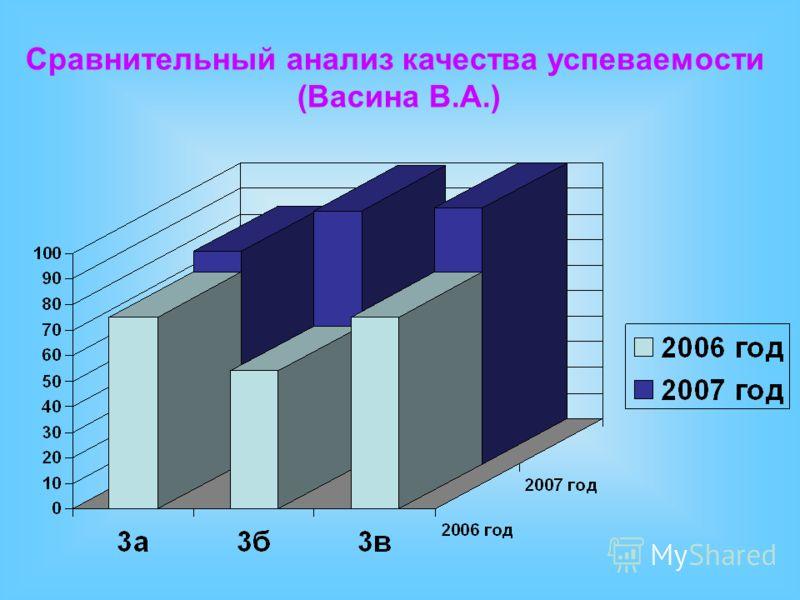 Сравнительный анализ качества успеваемости (Васина В.А.)