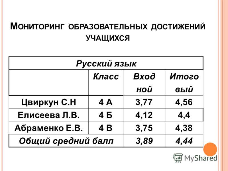 М ОНИТОРИНГ ОБРАЗОВАТЕЛЬНЫХ ДОСТИЖЕНИЙ УЧАЩИХСЯ Русский язык КлассВход ной Итого вый Цвиркун С.Н4 А3,774,56 Елисеева Л.В.4 Б4,124,4 Абраменко Е.В.4 В3,754,38 Общий средний балл3,894,44