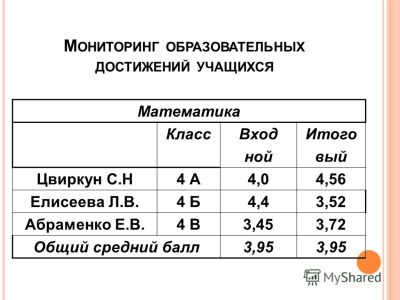 М ОНИТОРИНГ ОБРАЗОВАТЕЛЬНЫХ ДОСТИЖЕНИЙ УЧАЩИХСЯ Математика КлассВход ной Итого вый Цвиркун С.Н4 А4,04,56 Елисеева Л.В.4 Б4,43,52 Абраменко Е.В.4 В3,453,72 Общий средний балл3,95