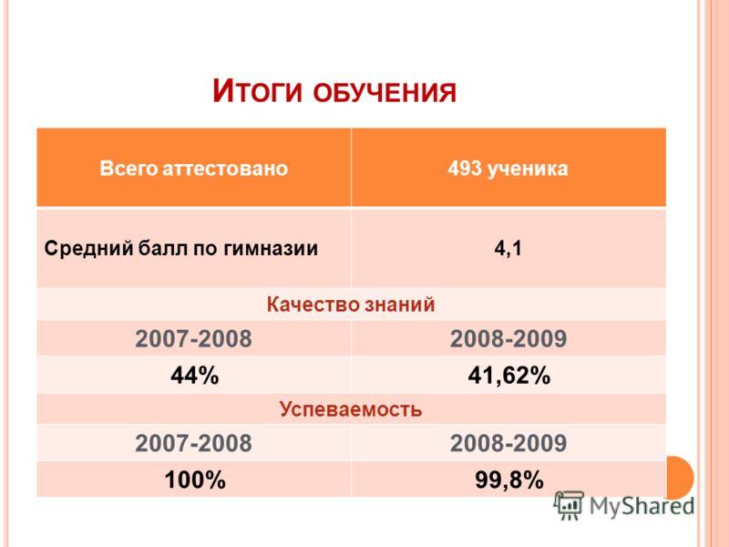 И ТОГИ ОБУЧЕНИЯ Всего аттестовано493 ученика Средний балл по гимназии4,1 Качество знаний 2007-20082008-2009 44%41,62% Успеваемость 2007-20082008-2009 100%99,8%