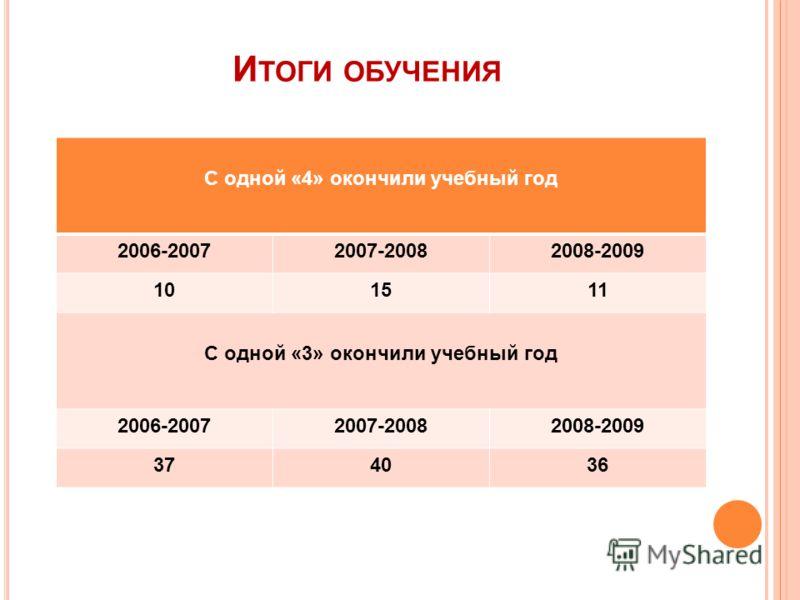 И ТОГИ ОБУЧЕНИЯ С одной «4» окончили учебный год 2006-20072007-20082008-2009 101511 С одной «3» окончили учебный год 2006-20072007-20082008-2009 374036