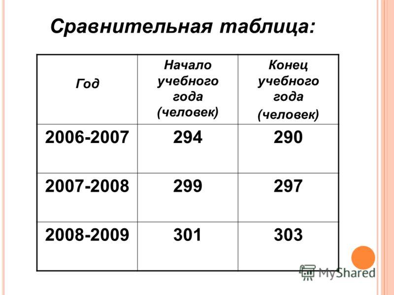 Сравнительная таблица: Год Начало учебного года (человек) Конец учебного года (человек) 2006-2007294290 2007-2008299297 2008-2009301303