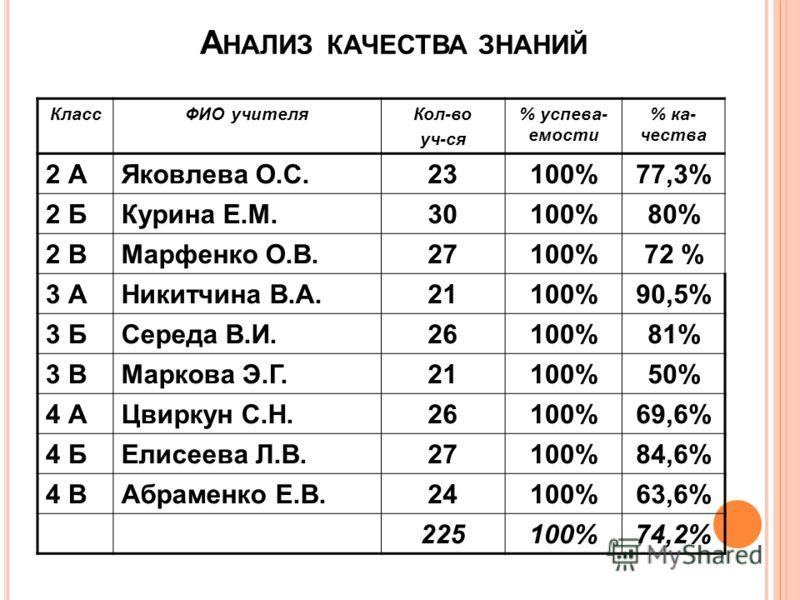 А НАЛИЗ КАЧЕСТВА ЗНАНИЙ КлассФИО учителяКол-во уч-ся % успева- емости % ка- чества 2 АЯковлева О.С.23100%77,3% 2 БКурина Е.М.30100%80% 2 ВМарфенко О.В.27100%72 % 3 АНикитчина В.А.21100%90,5% 3 БСереда В.И.26100%81% 3 ВМаркова Э.Г.21100%50% 4 АЦвиркун