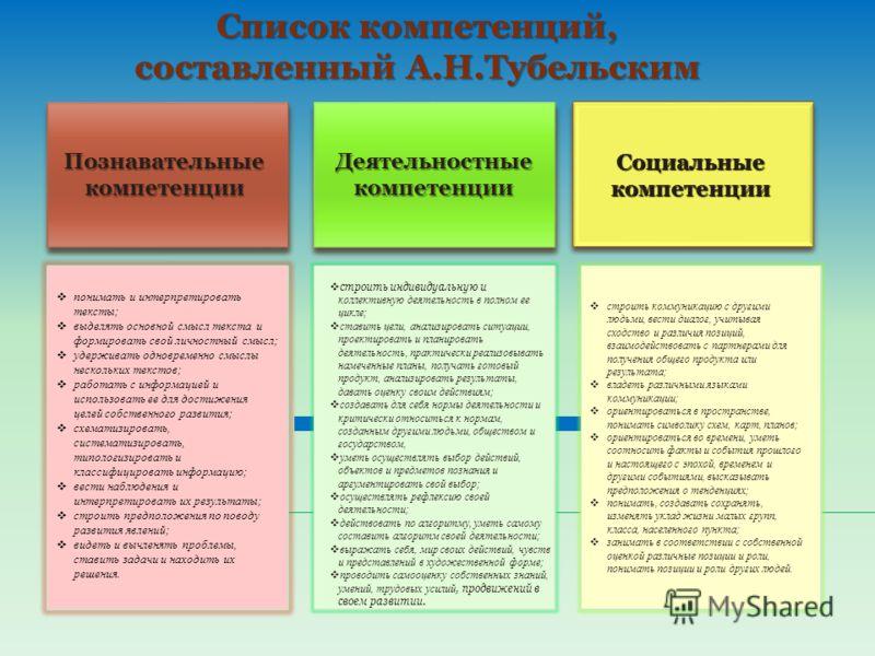 Список компетенций, составленный А.Н.Тубельским Познавательные компетенции понимать и интерпретировать тексты; выделять основной смысл текста и формир