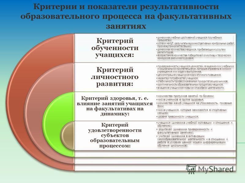 Критерии и показатели результативности образовательного процесса на факультативных занятиях Критерий обученности учащихся: Критерий личностного развит