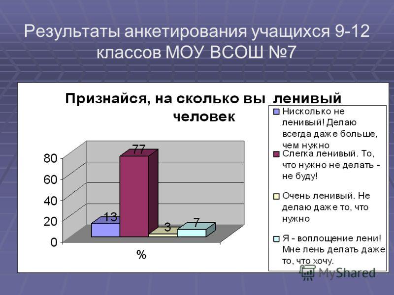 Результаты анкетирования учащихся 9-12 классов МОУ ВСОШ 7