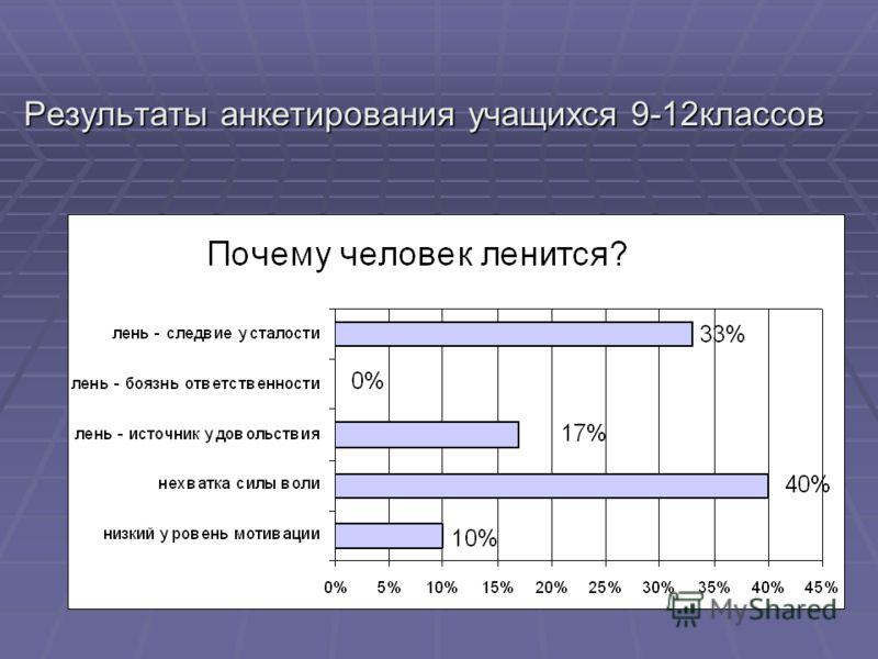 Результаты анкетирования учащихся 9-12классов