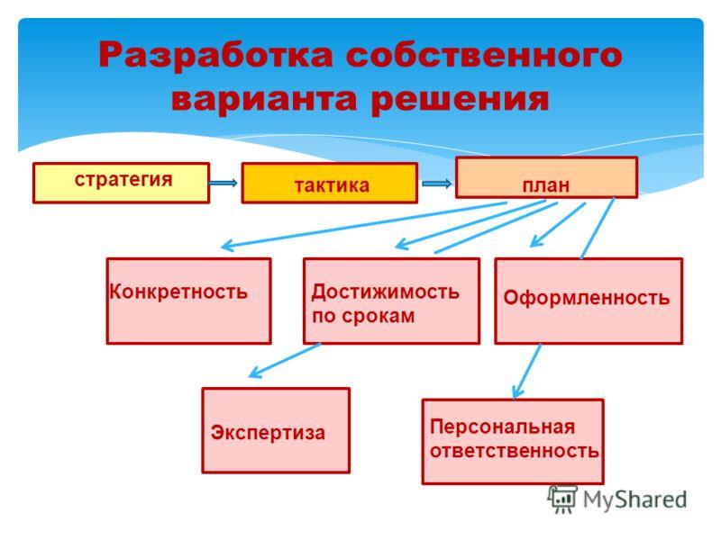 Разработка собственного варианта решения тактикаплан Конкретность Оформленность Экспертиза Персональная ответственность Достижимость по срокам стратегия