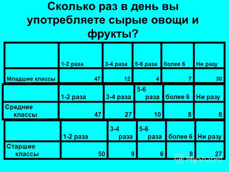 Сколько раз в день вы употребляете сырые овощи и фрукты? 1-2 раза3-4 раза5-6 разаболее 6Ни разу Младшие классы47124730 1-2 раза3-4 раза 5-6 разаболее 6Ни разу Средние классы47271088 1-2 раза 3-4 раза 5-6 разаболее 6Ни разу Старшие классы5096827