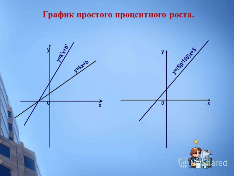 y x y=kx+b y=k'x+b' 00 y x y=(Sp/100)x+S График простого процентного роста.