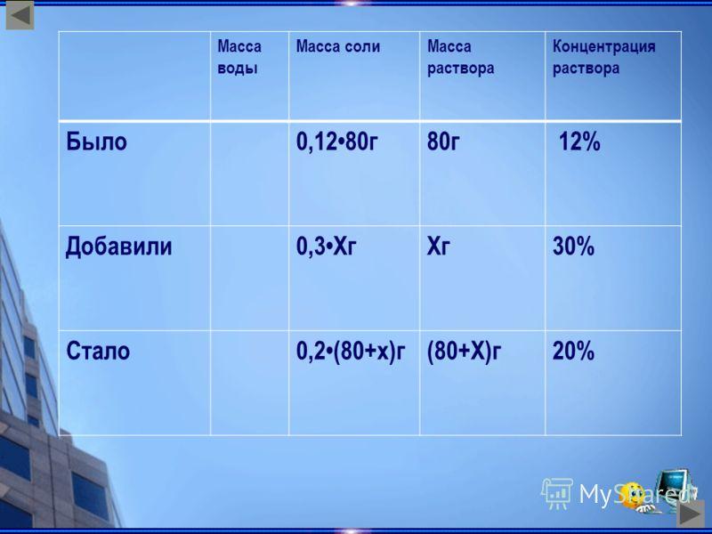 Масса воды Масса солиМасса раствора Концентрация раствора Было0,1280г80г 12% Добавили0,3ХгХг30% Стало0,2(80+х)г(80+Х)г20%