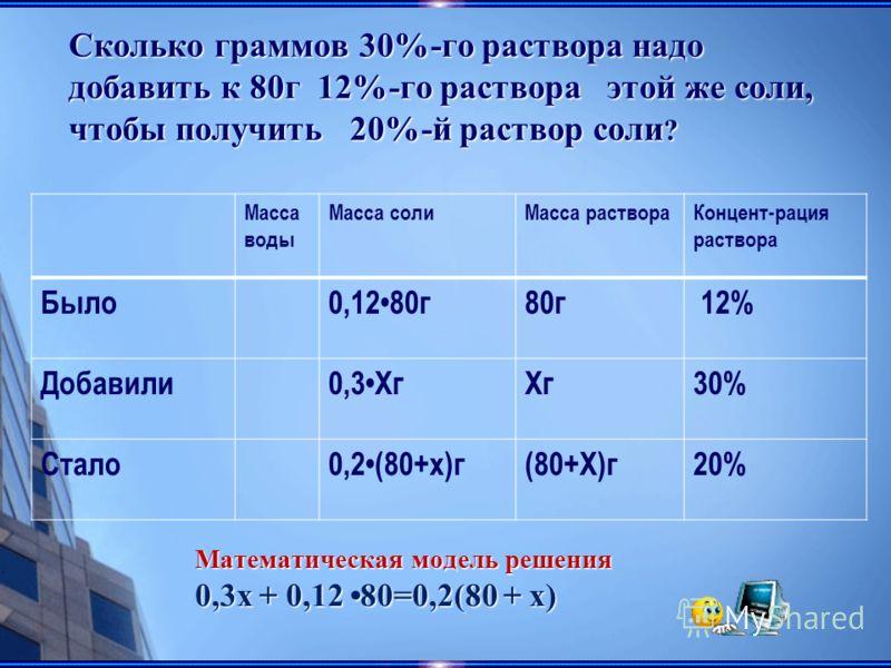 Масса воды Масса солиМасса раствораКонцент-рация раствора Было0,1280г80г 12% Добавили0,3ХгХг30% Стало0,2(80+х)г(80+Х)г20% Сколько граммов 30%-го раствора надо добавить к 80г 12%-го раствора этой же соли, чтобы получить 20%-й раствор соли ? Математиче