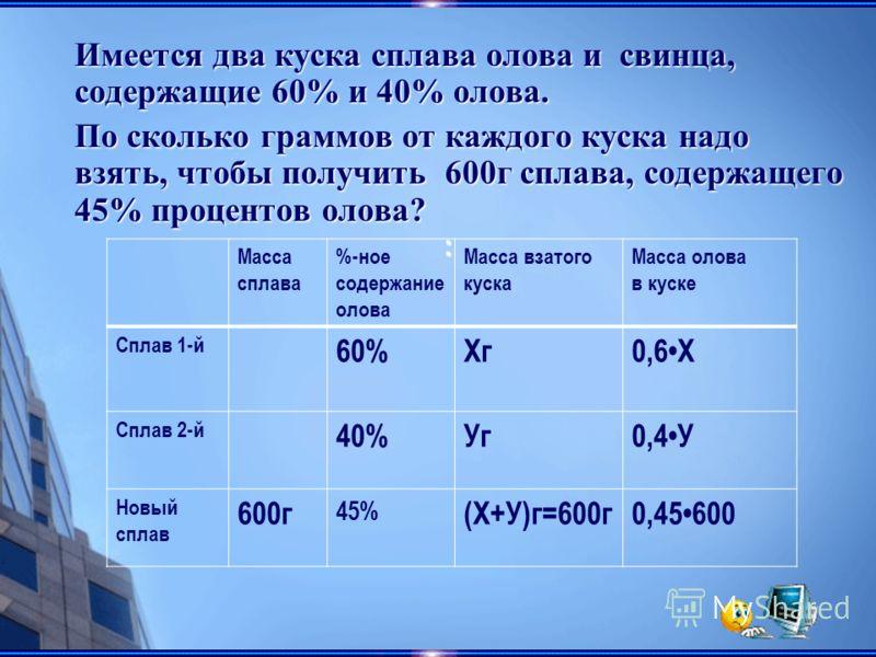 : Масса сплава %-ное содержание олова Масса взатого куска Масса олова в куске Сплав 1-й 60%Хг0,6Х Сплав 2-й 40%Уг0,4У Новый сплав 600г 45% (Х+У)г=600г0,45600 Имеется два куска сплава олова и свинца, содержащие 60% и 40% олова. По сколько граммов от к