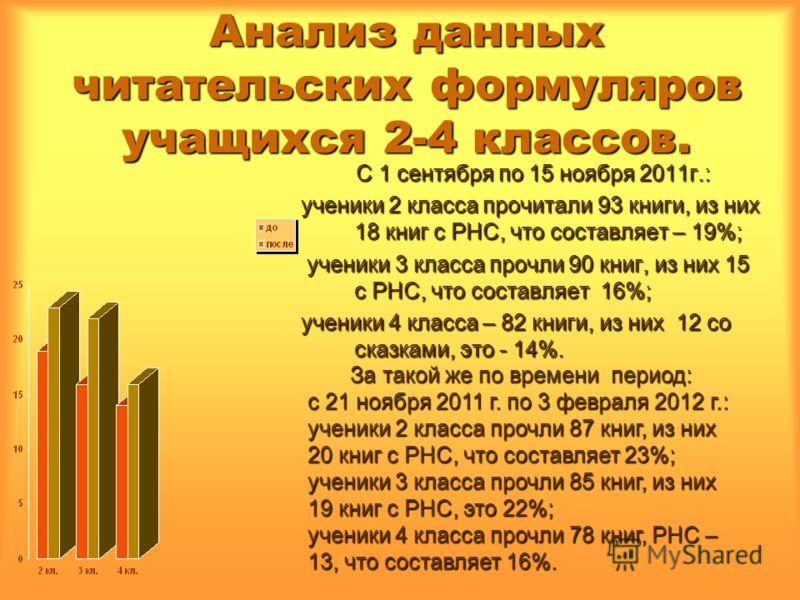 Анализ данных читательских формуляров учащихся 2-4 классов. С 1 сентября по 15 ноября 2011г.: ученики 2 класса прочитали 93 книги, из них 18 книг с РНС, что составляет – 19%; ученики 3 класса прочли 90 книг, из них 15 с РНС, что составляет 16%; учени